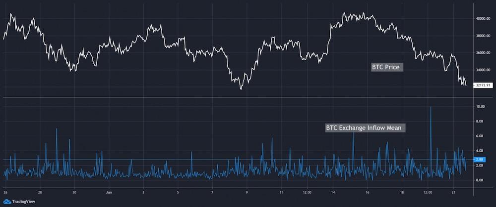 Приток биткоинов на спотовые биржи