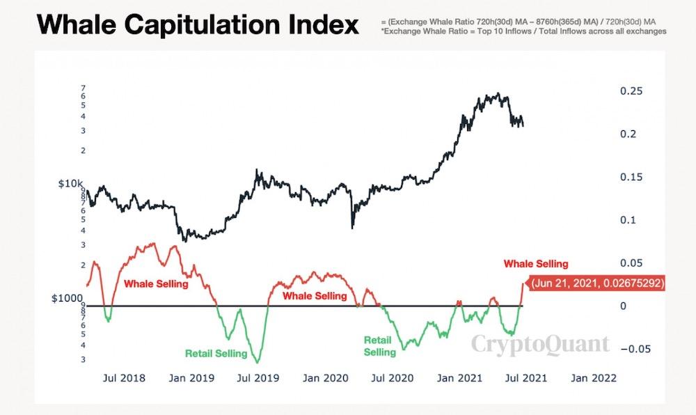 Индекс капитуляции китов
