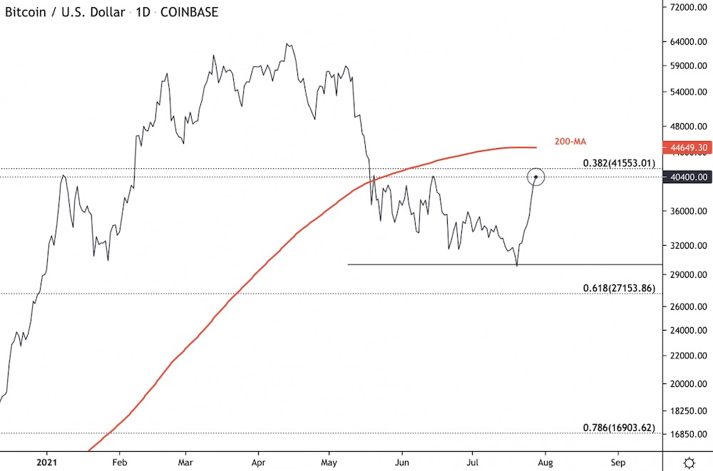 Дневной график цены биткоина показывает сопротивление на уровне 200-дневной средней скользящей