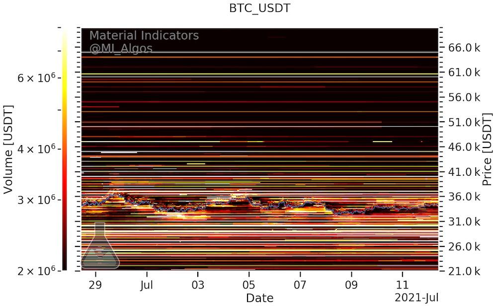 График уровней покупки и продажи BTC/USD (Binance)