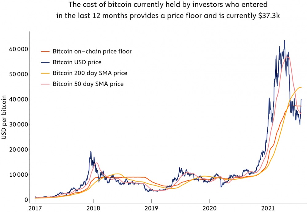 Средняя цена покупки биткоина