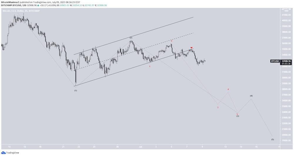 График от TradingView