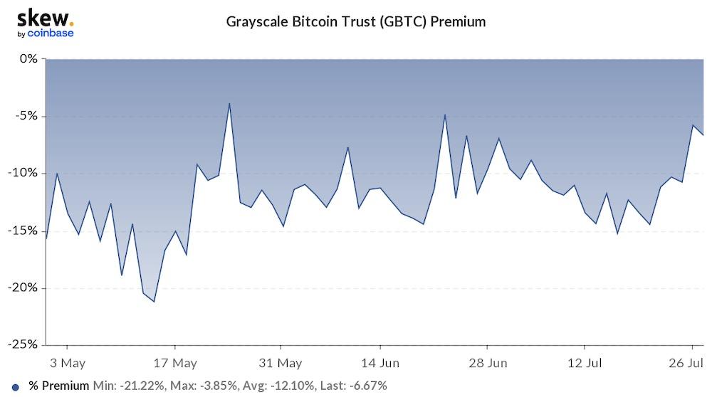 Отрицательная разница GBTC