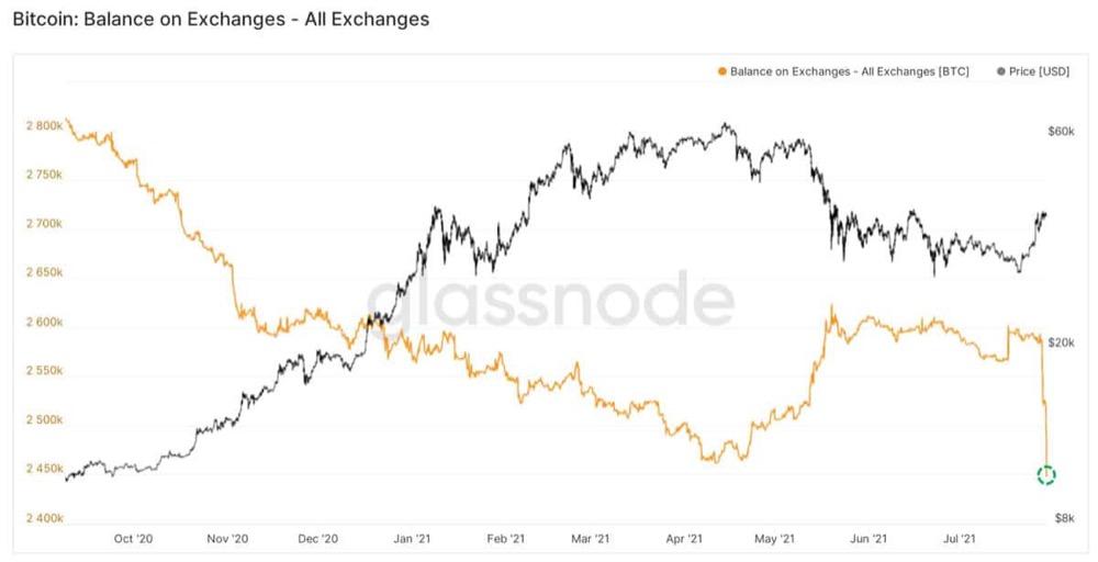 Отток биткоинов с бирж
