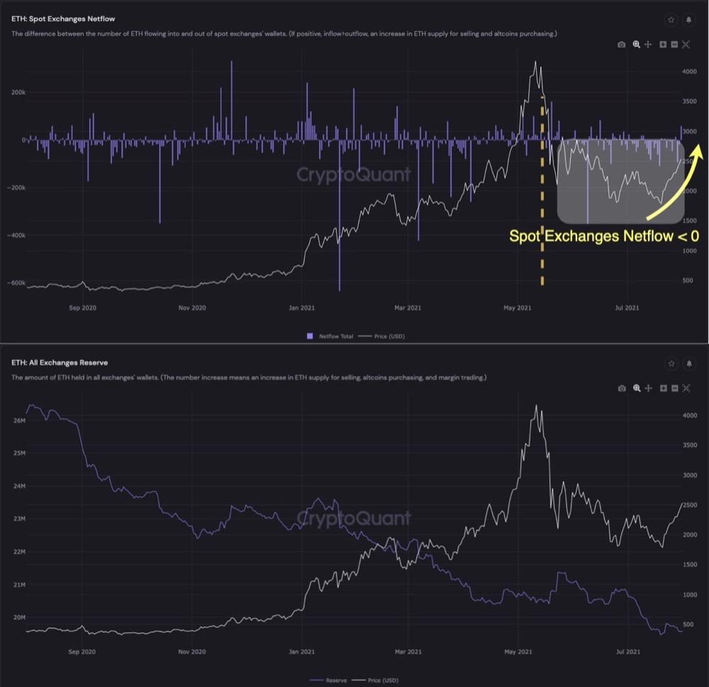 Резервы ETH и отток с криптобирж