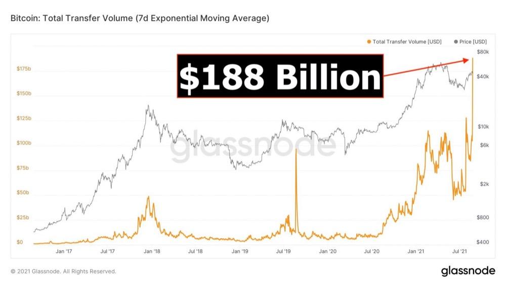 Объем переводов BTC достиг 188 миллиардов долларов