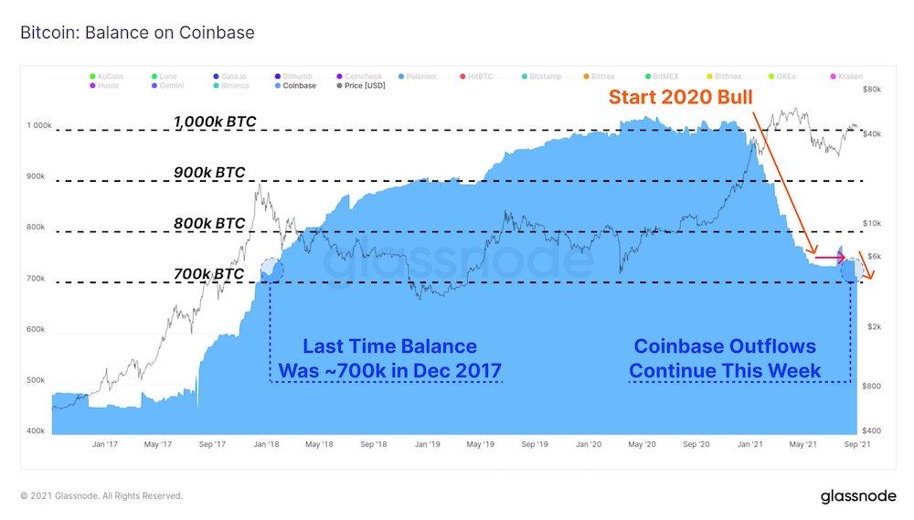 Количество биткоинов на Coinbase