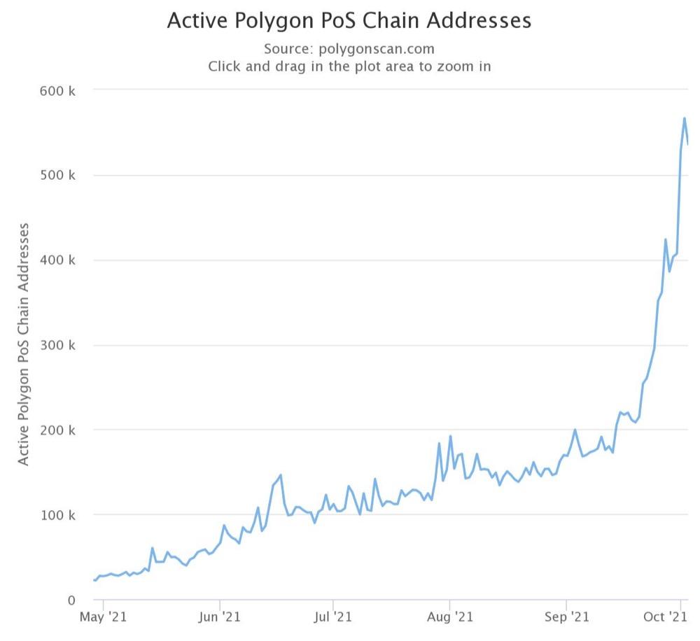 Адреса Polygon