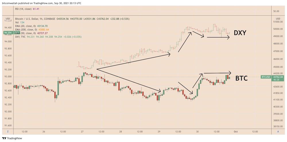 Корреляция биткоин/доллар